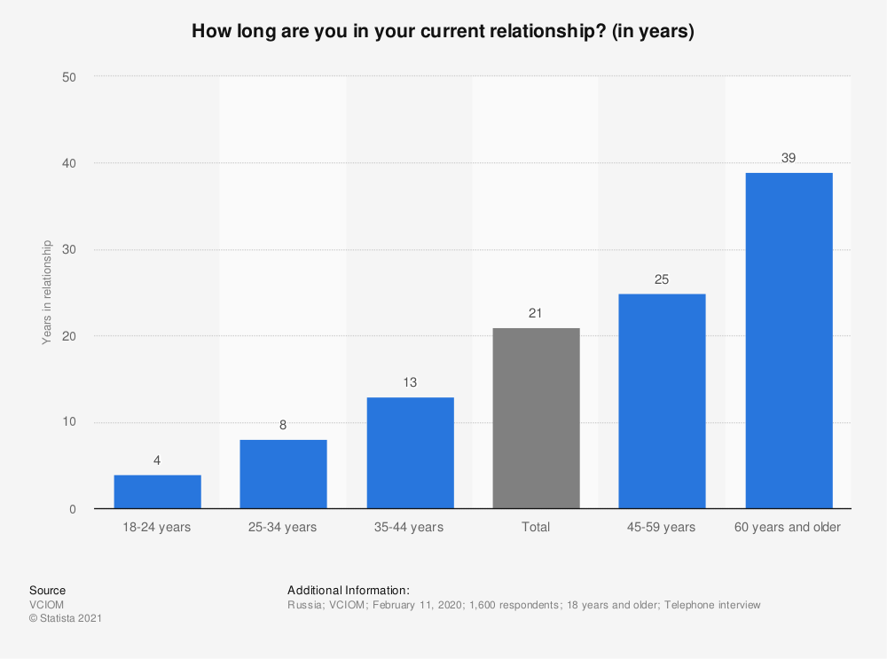 Statistic: How long are you in your current relationship? (in years)   Statista