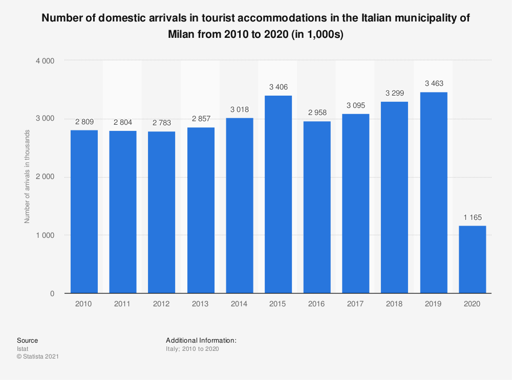 Statistic: Number of domestic arrivals in tourist accommodations in the Italian municipality of Milan from 2010 to 2019 | Statista