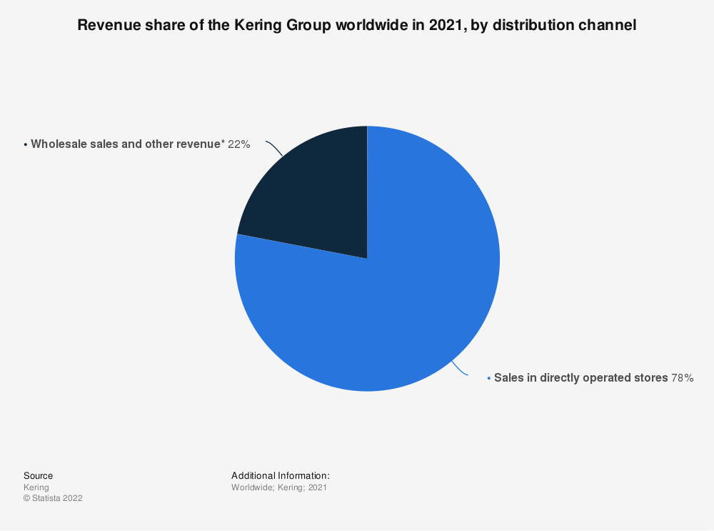 Statistic: Revenue share of the Kering Group worldwide in 2019, by distribution channel | Statista