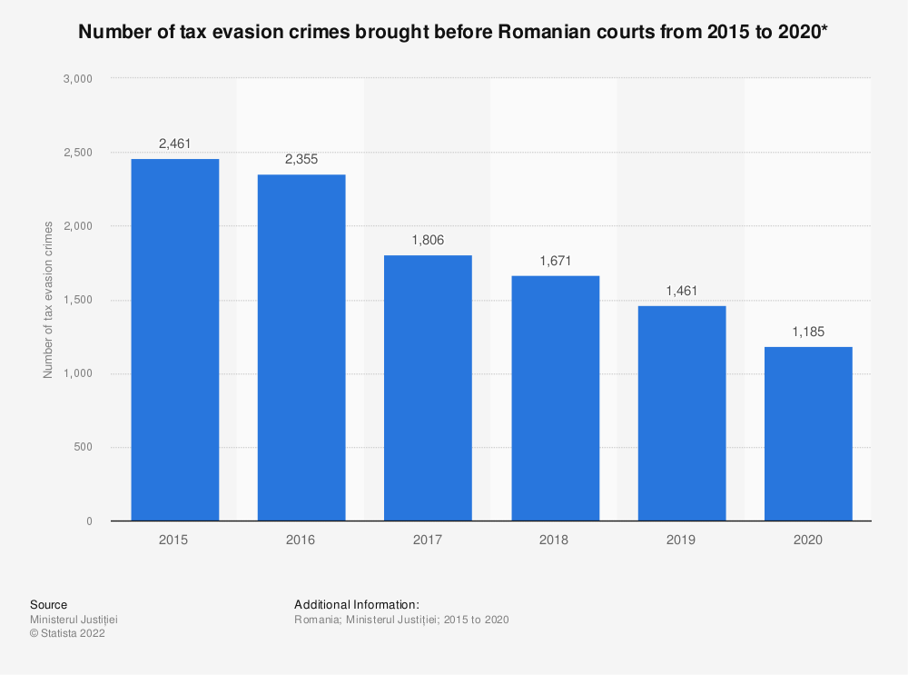 Statistic: Number of tax evasion crimes* brought before Romanian courts from 2015 to 2020* | Statista