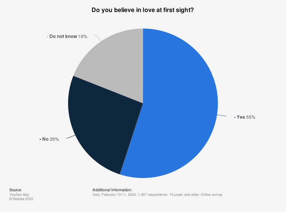 Statistic: Do you believe in love at first sight? | Statista