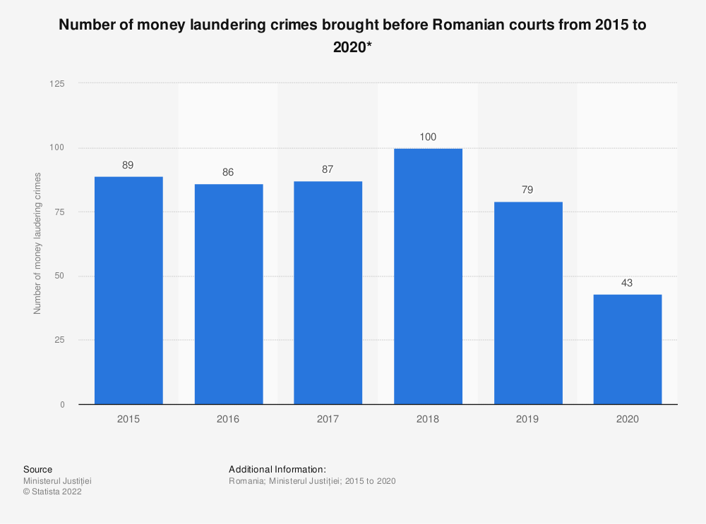 Statistic: Number of money laundering crimes* brought before Romanian courts from 2015 to 2019 | Statista