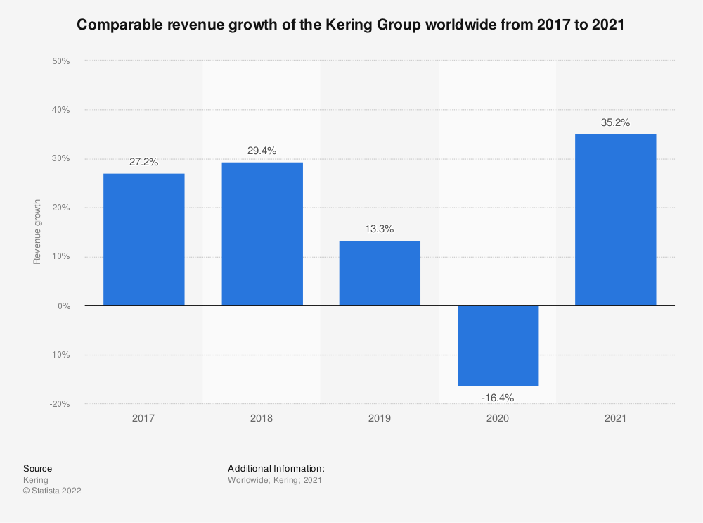 Statistic: Comparable revenue growth of the Kering Group worldwide from 2017 to 2020 | Statista