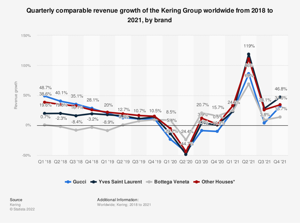 Statistic: Quarterly comparable revenue growth of the Kering Group worldwide from 2018 to 2020, by brand   Statista