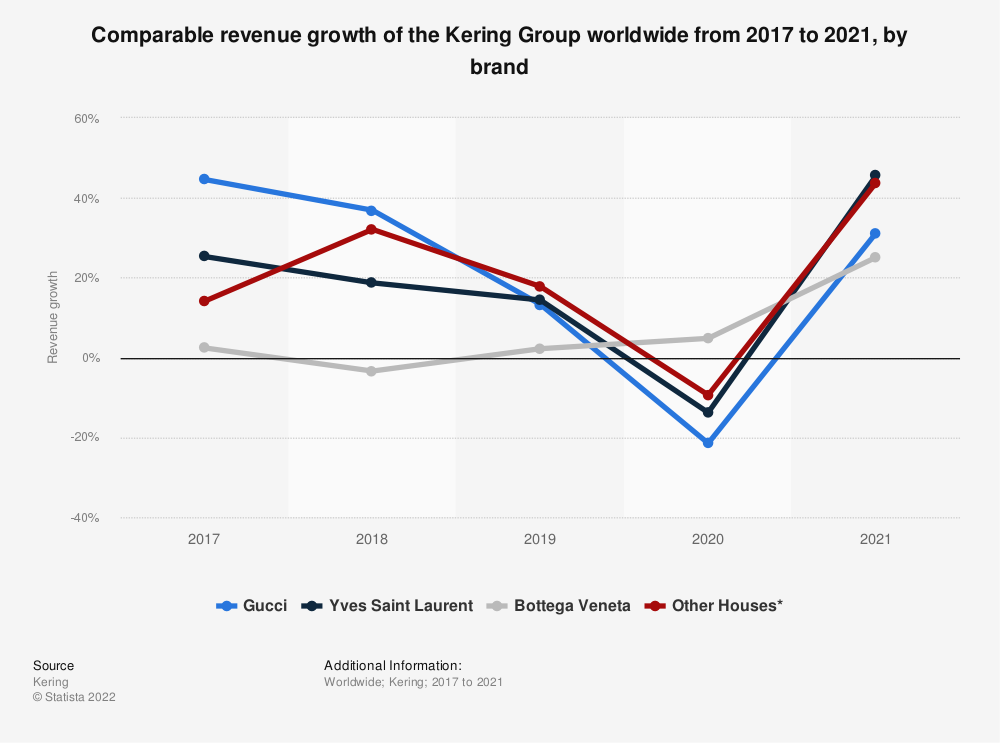 Statistic: Comparable revenue growth of the Kering Group worldwide from 2017 to 2019, by brand | Statista