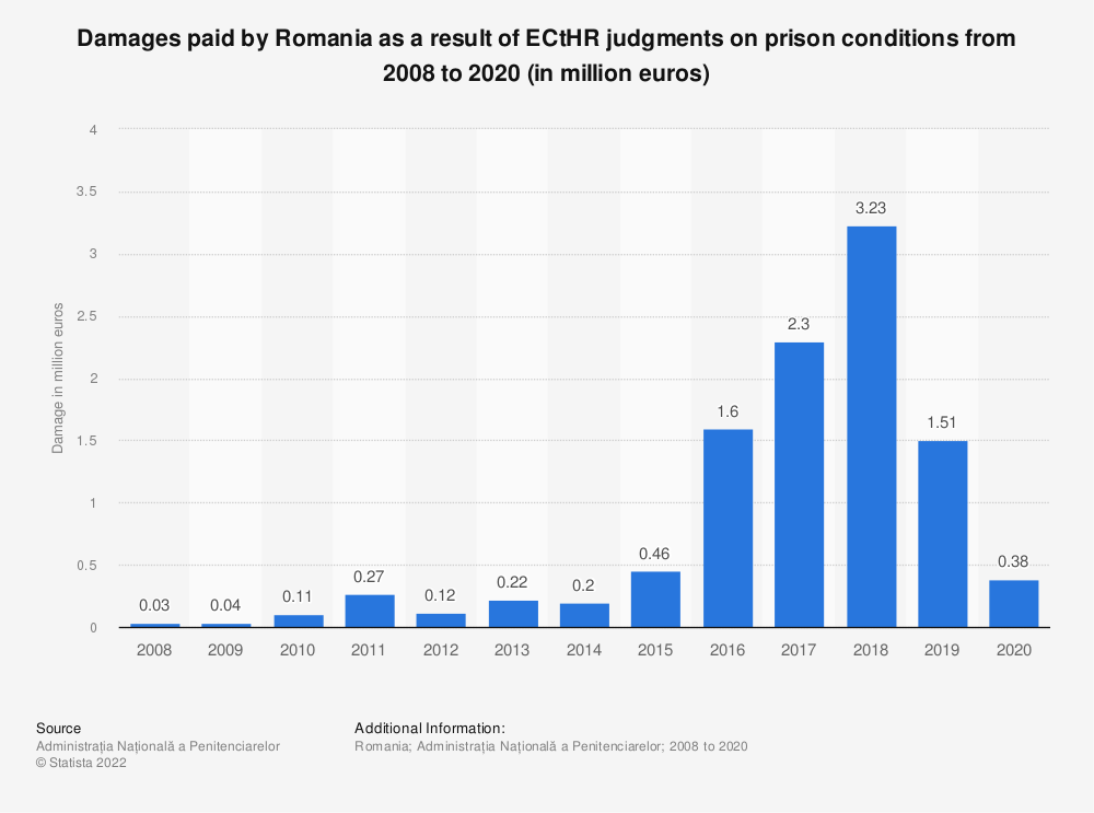 Statistic: Damages paid by Romania as a result of ECtHR judgments on prison conditions from 2008 to 2019 (in million euros) | Statista