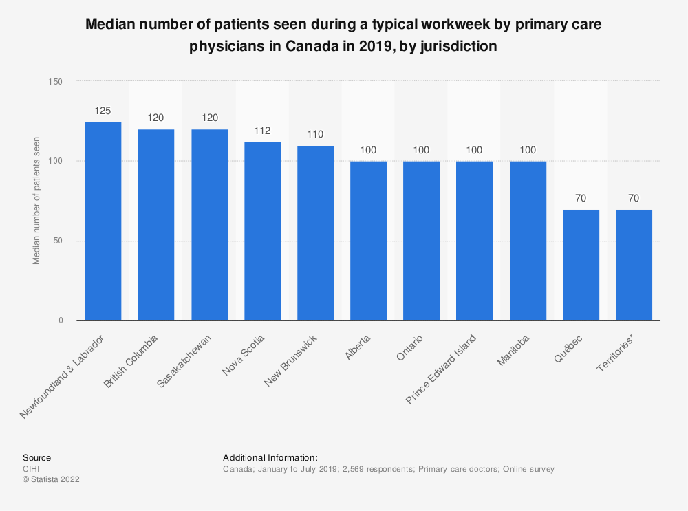 Statistic: Median number of patients seen during a typical workweek by primary care physicians in Canada in 2019, by jurisdiction | Statista