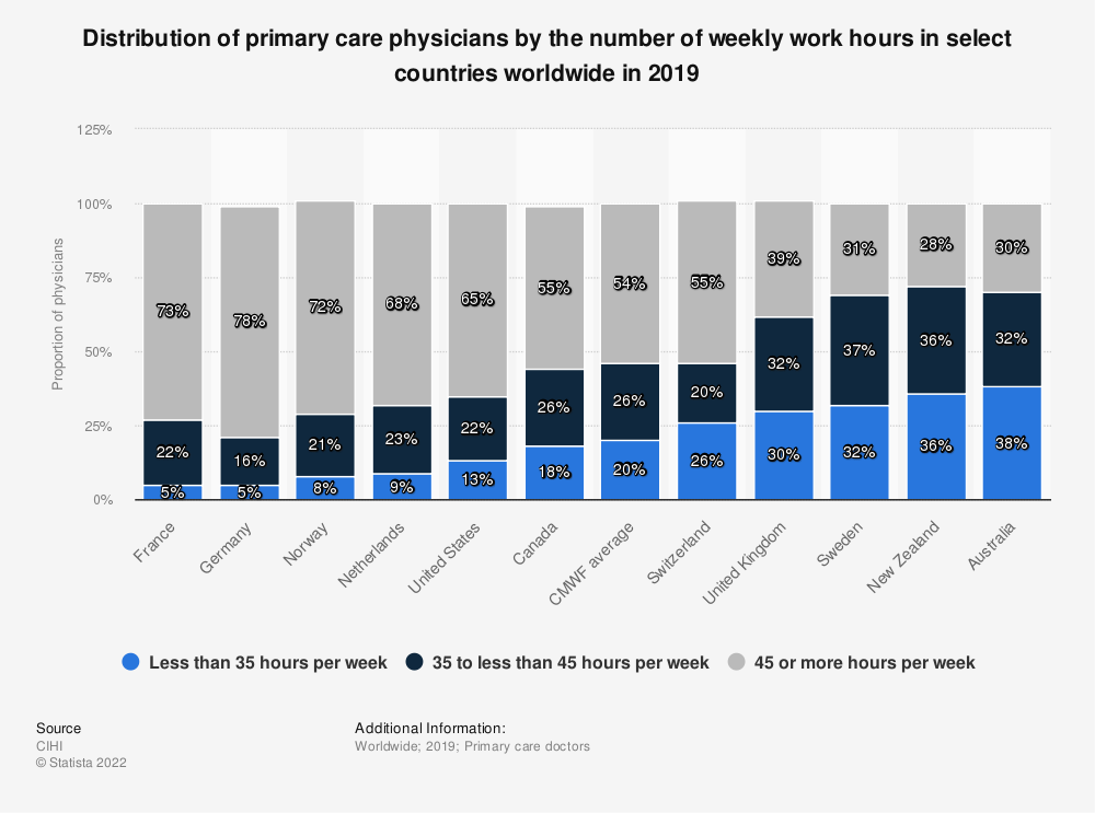 Statistic: Distribution of primary care physicians by the number of weekly work hours in select countries worldwide in 2019  | Statista