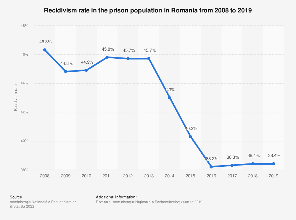 Statistic: Recidivism rate in the prison population in Romania from 2008 to 2019 | Statista