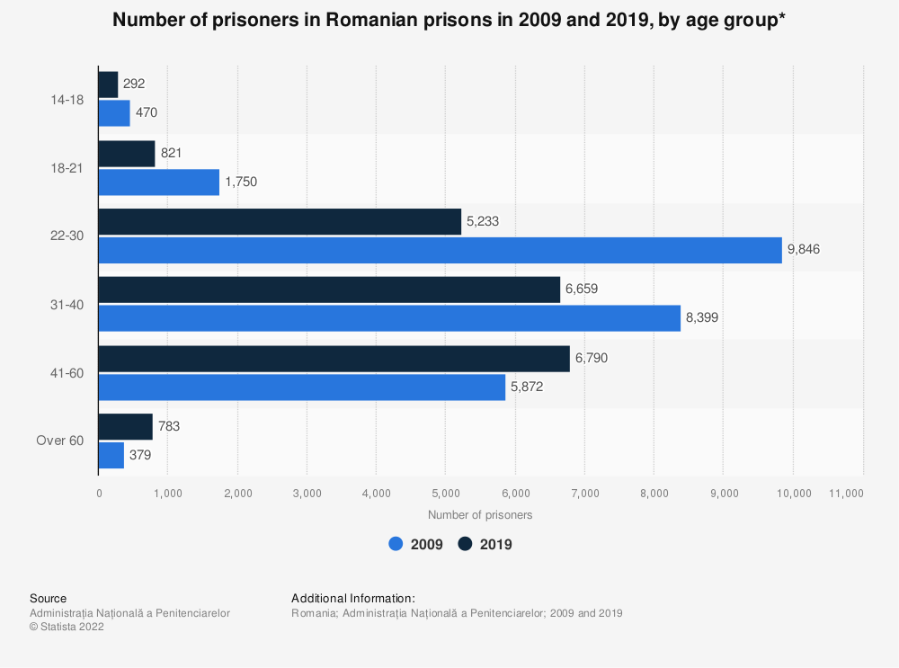 Statistic: Number of prisoners in Romanian prisons in 2009 and 2019, by age group* | Statista