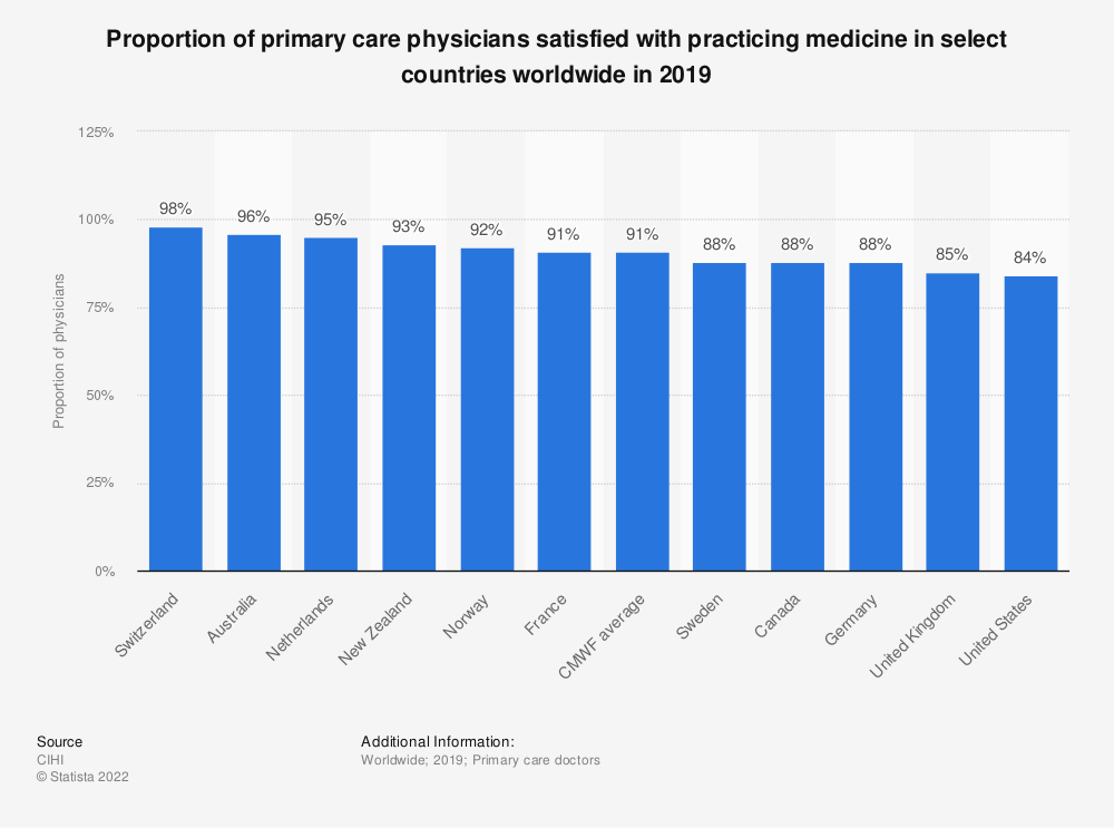 Statistic: Proportion of primary care physicians satisfied with practicing medicine in select countries worldwide in 2019    Statista