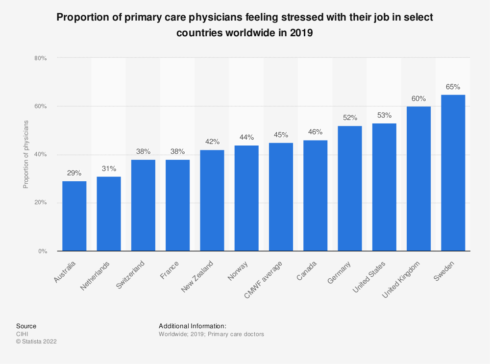 Statistic: Proportion of primary care physicians feeling stressed with their job in select countries worldwide in 2019  | Statista
