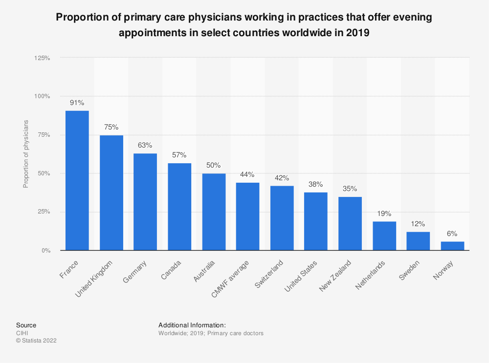 Statistic: Proportion of primary care physicians working in practices that offer evening appointments in select countries worldwide in 2019  | Statista