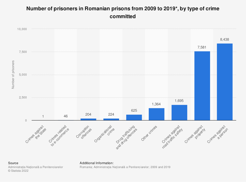 Statistic: Number of prisoners in Romanian prisons from 2009 to 2019*, by type of crime committed | Statista