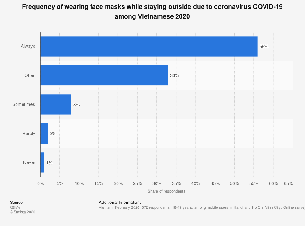 Statistic: Frequency of wearing face masks while staying outside due to coronavirus COVID-19 among Vietnamese 2020 | Statista