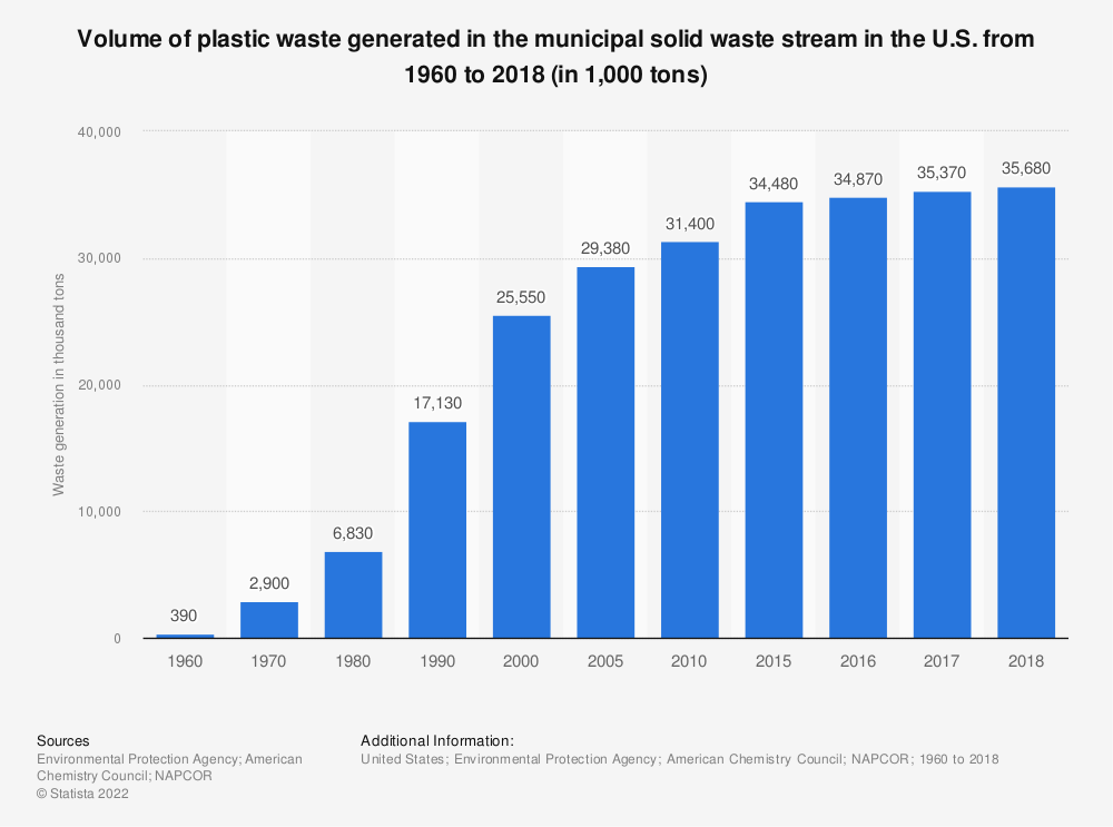 Statistic: Volume of plastic generated in municipal solid waste in the U.S. from 1960 to 2017 (in 1,000 short tons) | Statista