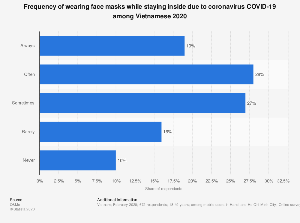 Statistic: Frequency of wearing face masks while staying inside due to coronavirus COVID-19 among Vietnamese 2020 | Statista