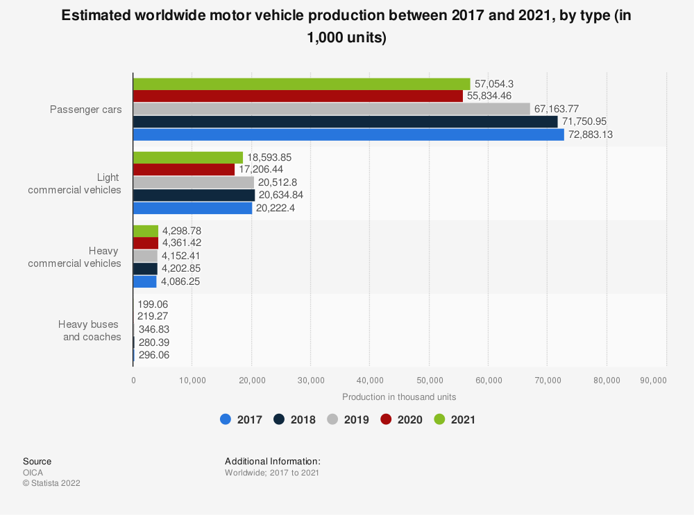Statistic: Estimated worldwide motor vehicle production between 2017 and 2019, by type (in 1,000 units) | Statista