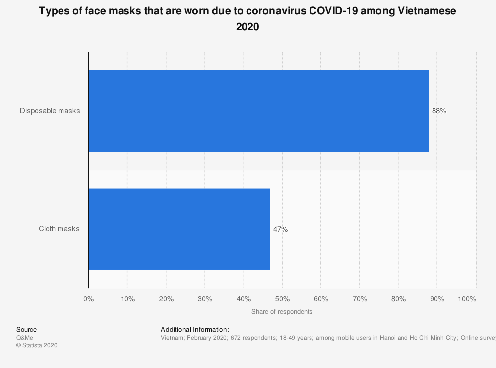 Statistic: Types of face masks that are worn due to coronavirus COVID-19 among Vietnamese 2020   Statista
