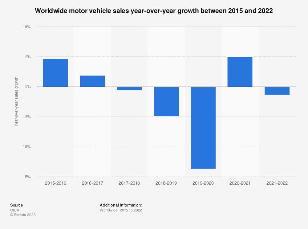 Statistic: Worldwide motor vehicle sales growth between 2015 and 2019   Statista