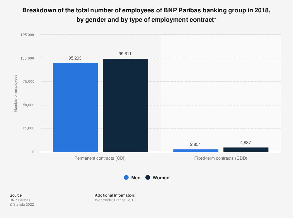 Statistic: Breakdown of the total number of employees of BNP Paribas banking group in 2018, by gender and by type of employment contract* | Statista
