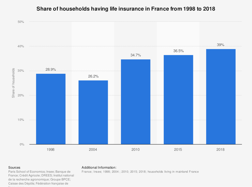 Statistic: Share of households having life insurance in France from 1998 to 2015 * | Statista