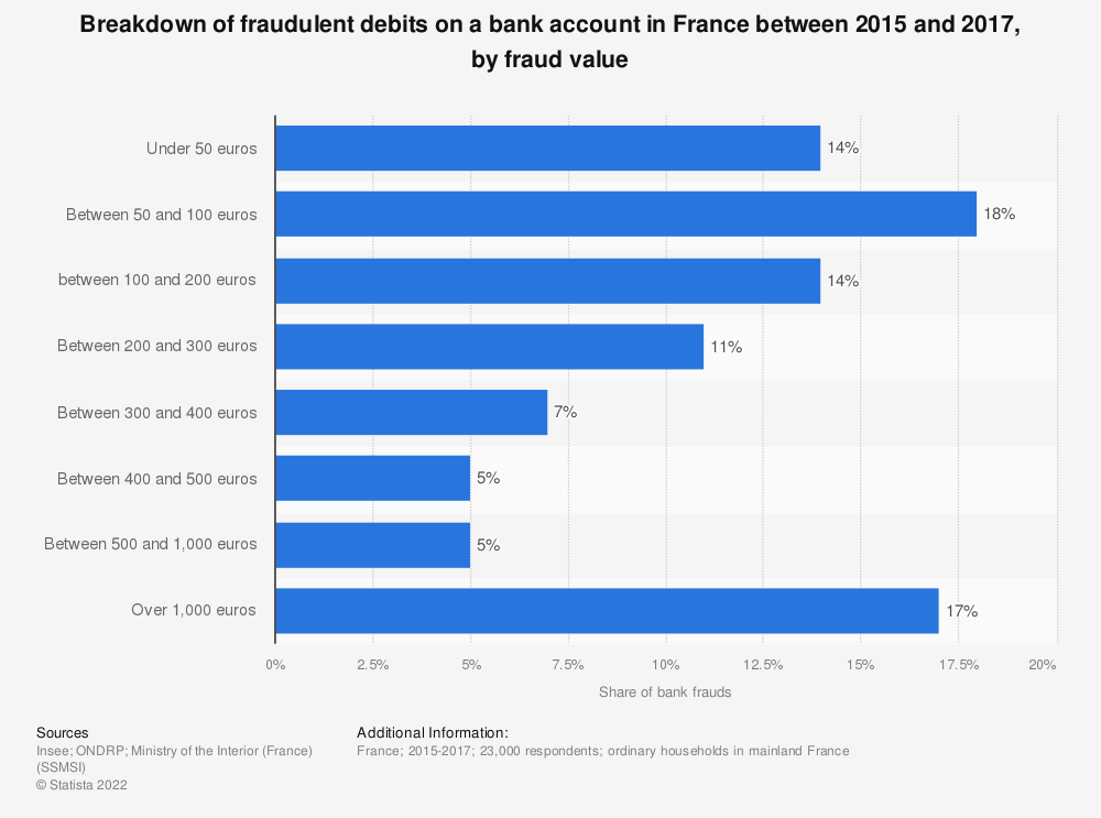 Statistic: Breakdown of fraudulent debits on a bank account in France between 2015 and 2017, by fraud value   Statista