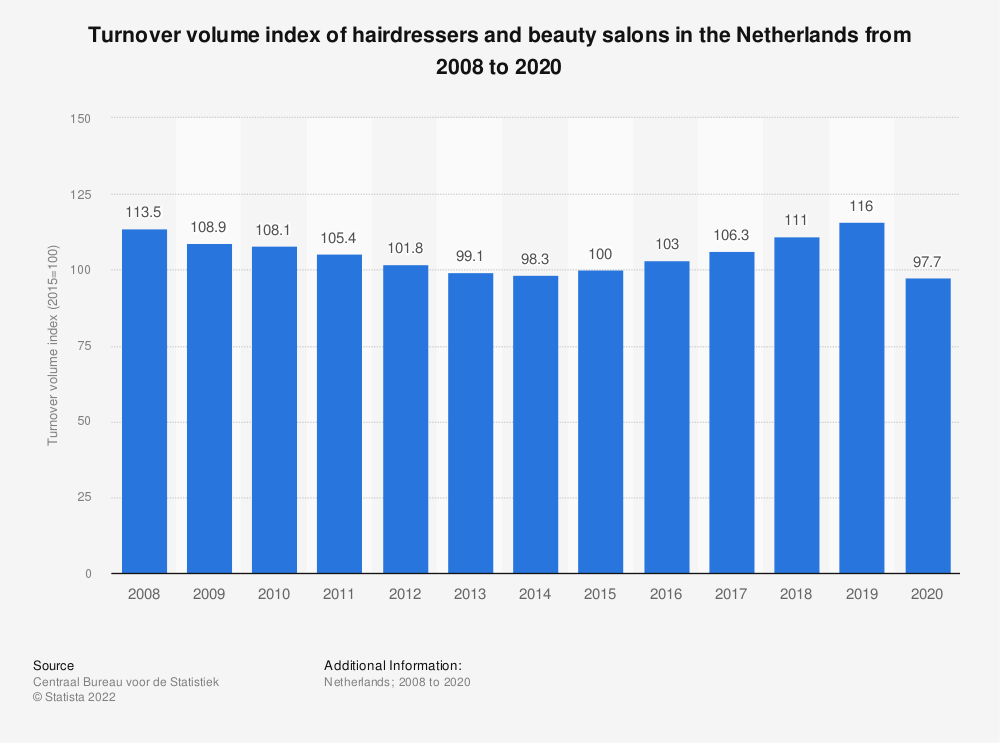 Statistic: Turnover volume index of hairdressers and beauty salons in the Netherlands from 2008 to 2019   Statista