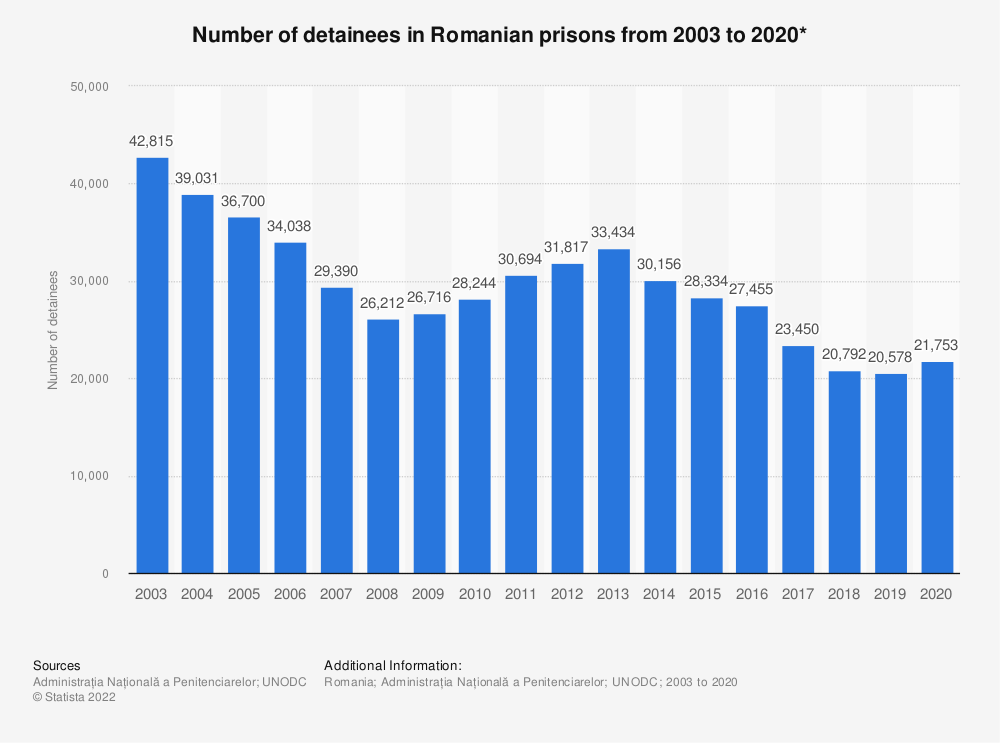 Statistic: Number of detainees in Romanian prisons from 2003 to 2019* | Statista