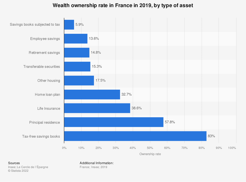 Statistic: Wealth ownership rate in France in 2019, by type of asset | Statista