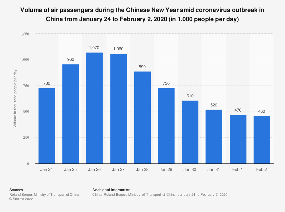 Statistic: Volume of air passengers during the Chinese New Year amid coronavirus outbreak in China from January 24 to February 2, 2020 (in 1,000 people per day) | Statista