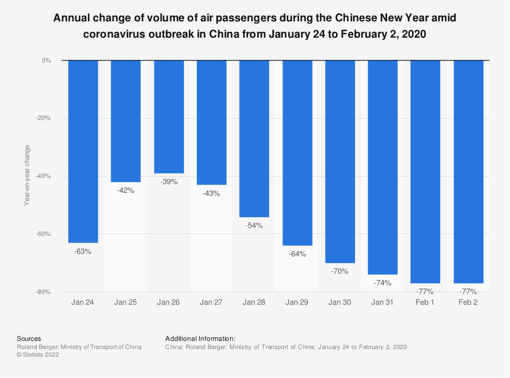 Statistic: Annual change of volume of air passengers during the Chinese New Year amid coronavirus outbreak in China from January 24 to February 2, 2020 | Statista