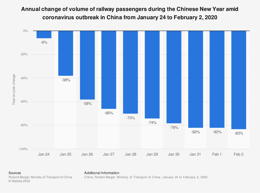 Statistic: Annual change of volume of railway passengers during the Chinese New Year amid coronavirus outbreak in China from January 24 to February 2, 2020 | Statista