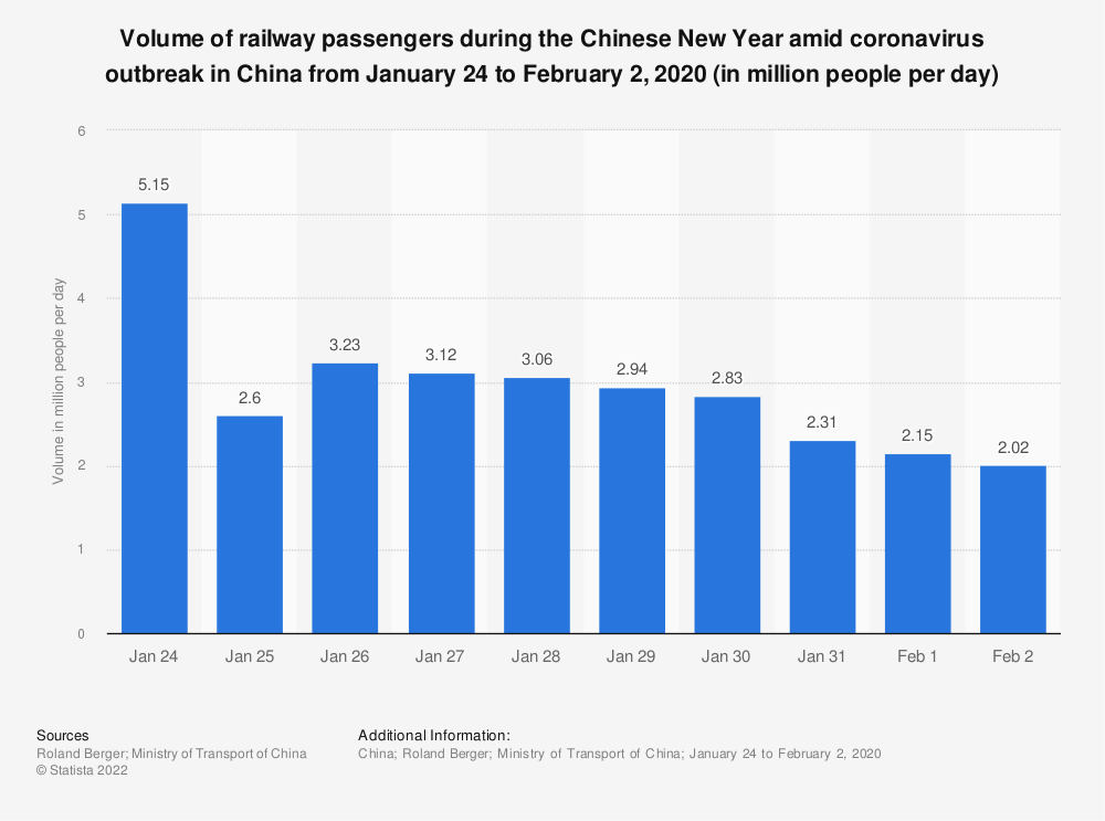 Statistic: Volume of railway passengers during the Chinese New Year amid coronavirus outbreak in China from January 24 to February 2, 2020 (in million people per day)   Statista