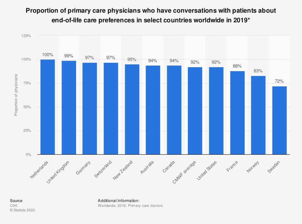 Statistic: Proportion of primary care physicians who have conversations with patients about end-of-life care preferences in select countries worldwide in 2019*  | Statista