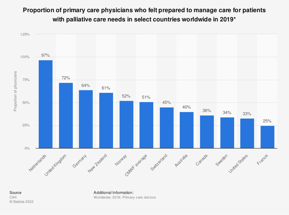Statistic: Proportion of primary care physicians who felt prepared to manage care for patients with palliative care needs in select countries worldwide in 2019*    Statista