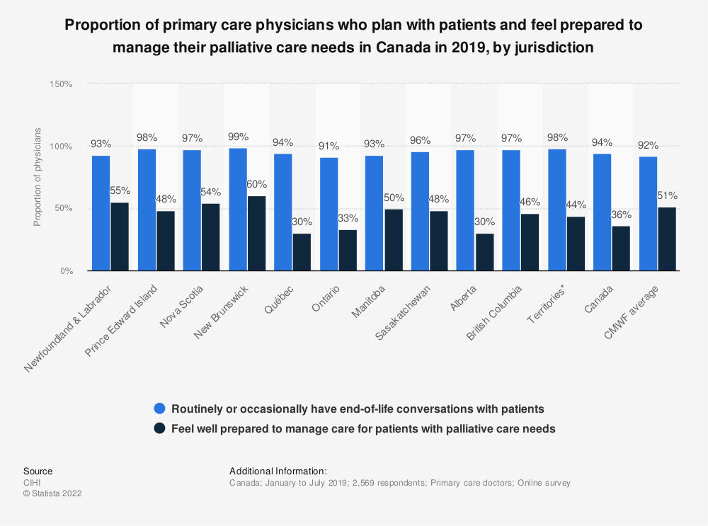 Statistic: Proportion of primary care physicians who plan with patients and feel prepared to manage their palliative care needs in Canada in 2019, by jurisdiction | Statista