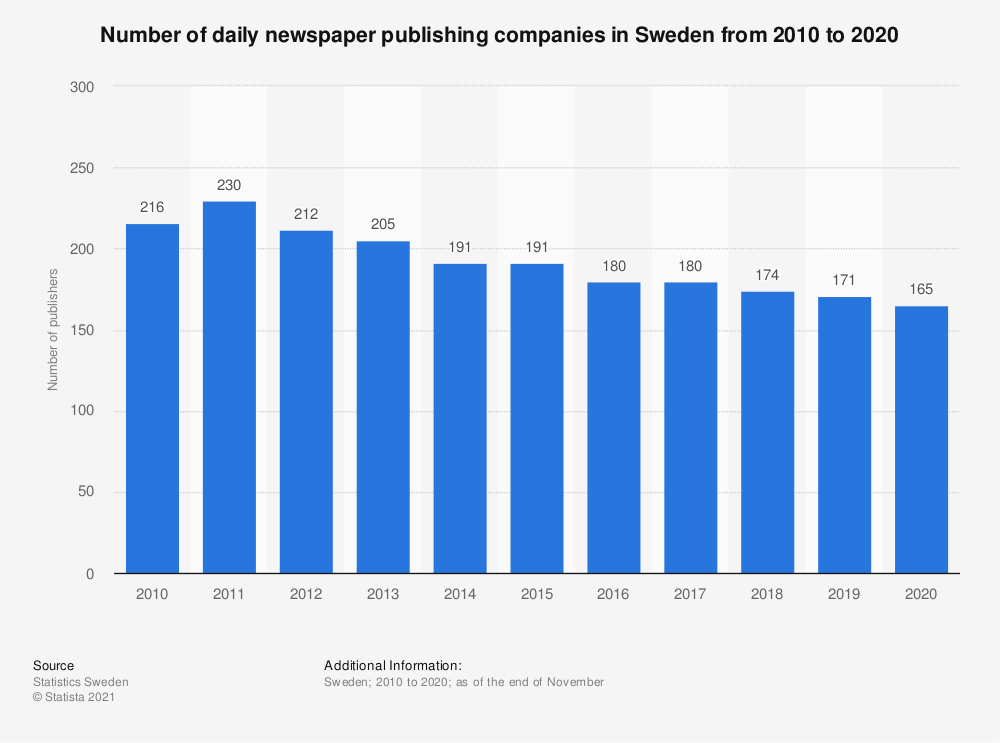 Statistic: Number of daily newspaper publishing companies in Sweden from 2010 to 2020 | Statista