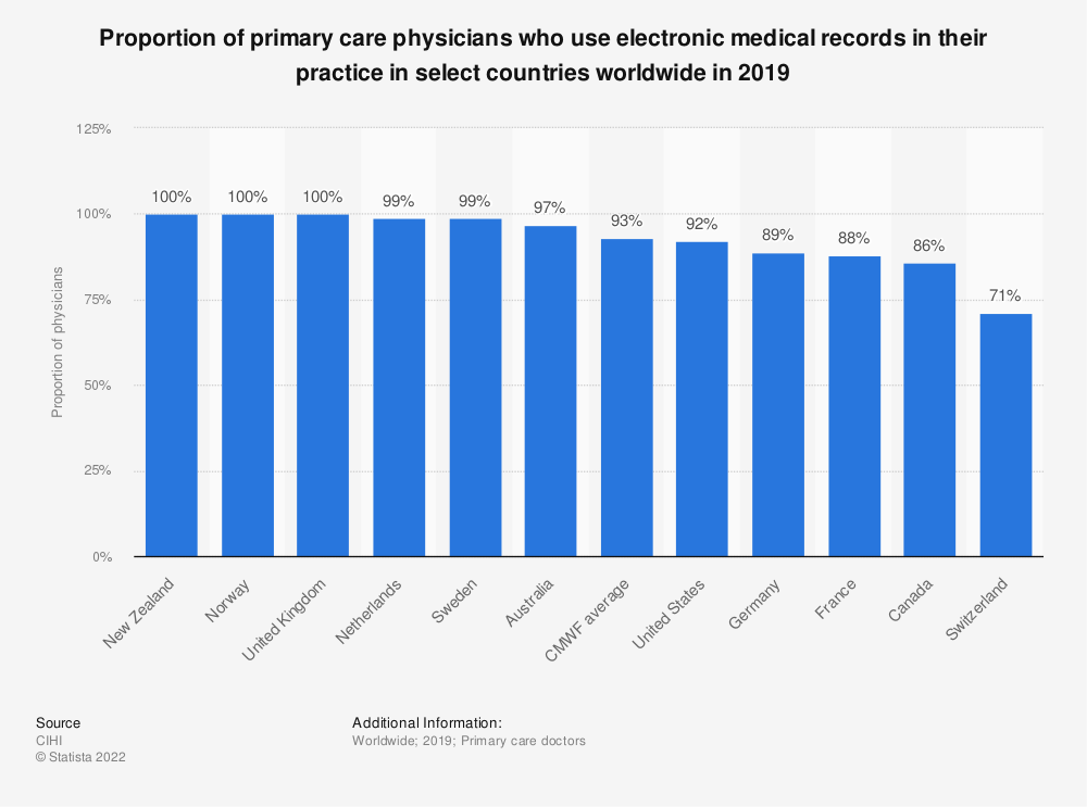 Statistic: Proportion of primary care physicians who use electronic medical records in their practice in select countries worldwide in 2019  | Statista