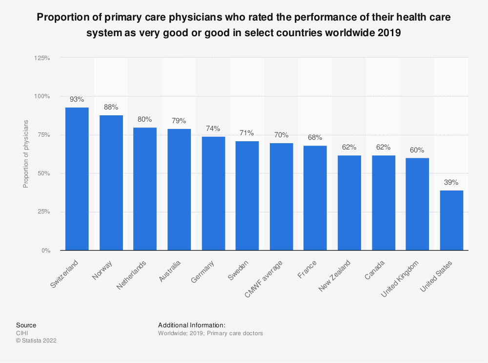 Statistic: Proportion of primary care physicians who rated the performance of their health care system as very good or good in select countries worldwide 2019 | Statista