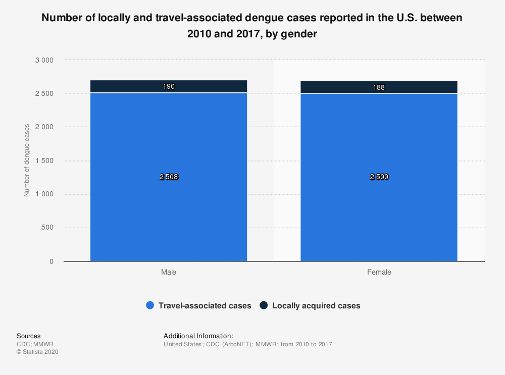 Statistic: Number of locally and travel-associated dengue cases reported in the U.S. between 2010 and 2017, by gender | Statista