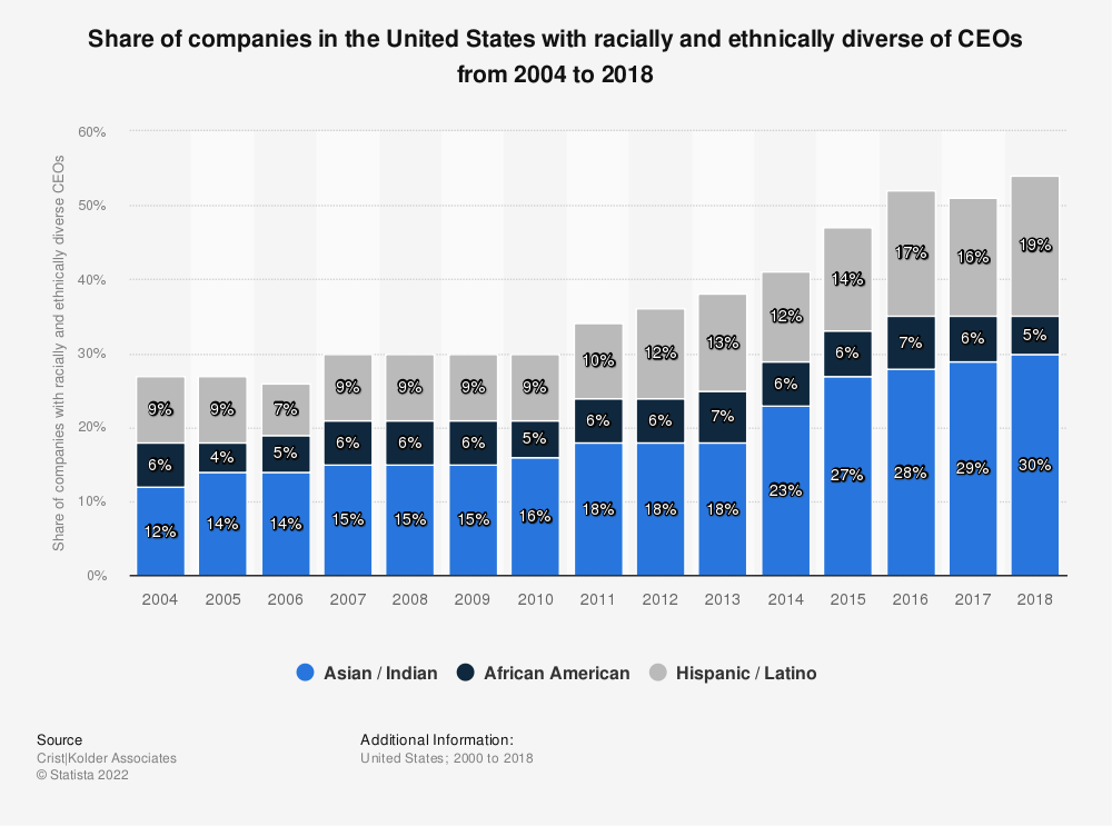 Statistic: Share of companies in the United States with racially and ethnically diverse of CEOs from 2004 to 2018   Statista