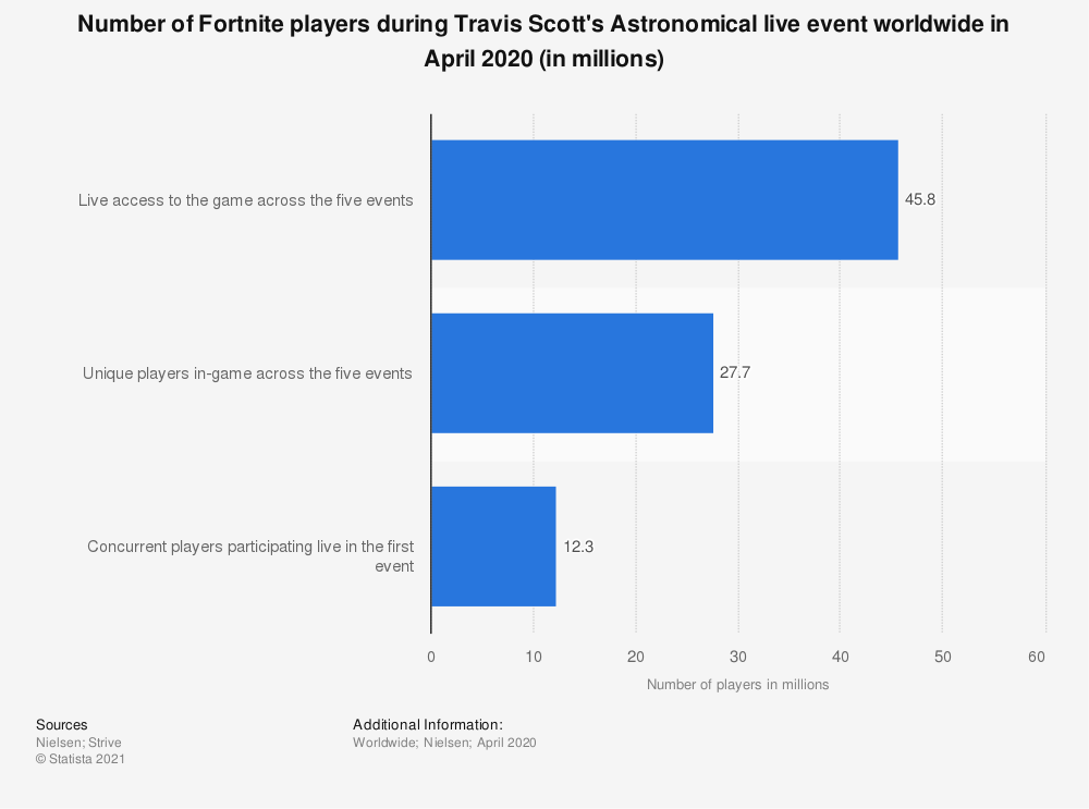 Statistic: Number of Fortnite players during Travis Scott's Astronomical live event worldwide in April 2020 (in millions)   Statista