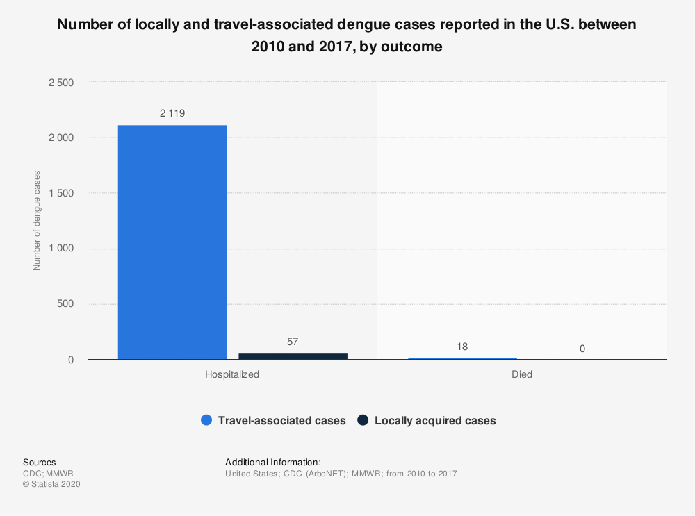 Statistic: Number of locally and travel-associated dengue cases reported in the U.S. between 2010 and 2017, by outcome | Statista
