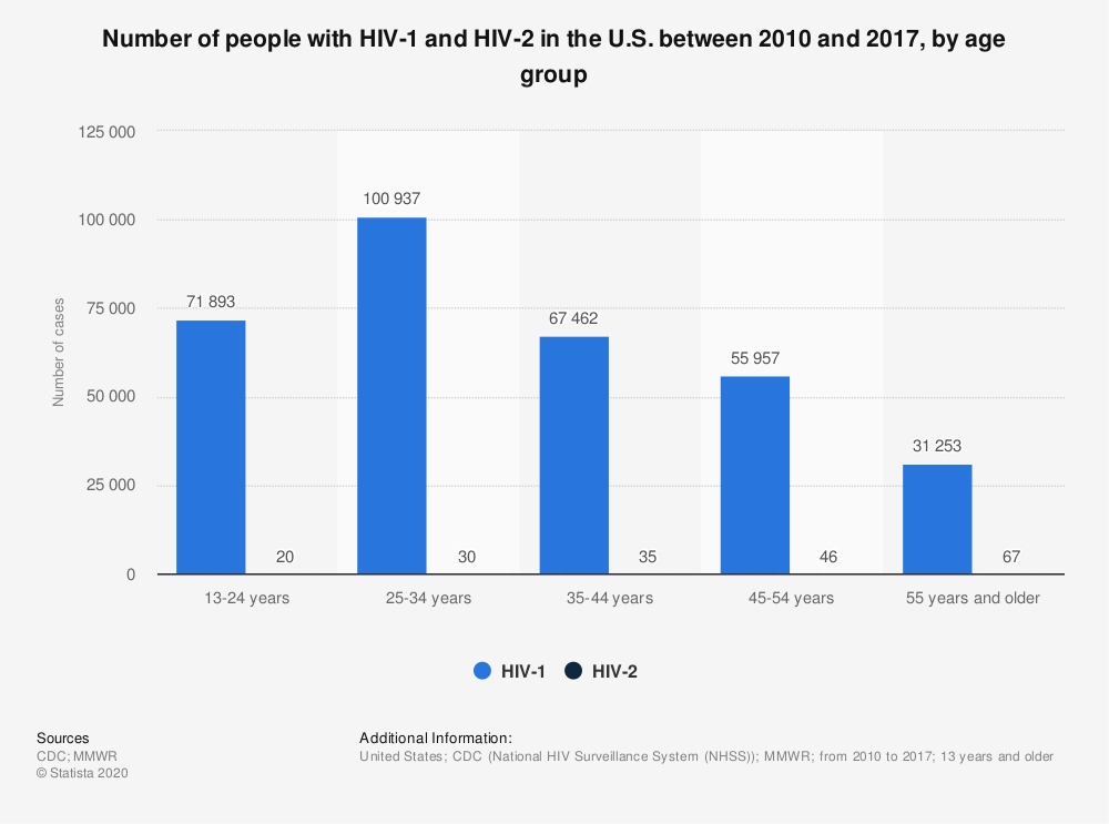 Statistic: Number of people with HIV-1 and HIV-2 in the U.S. between 2010 and 2017, by age group | Statista