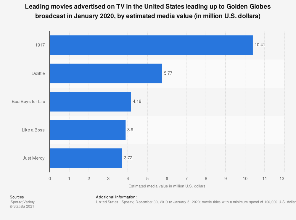 Statistic: Leading movies advertised on TV in the United States leading up to Golden Globes broadcast in January 2020, by estimated media value (in million U.S. dollars) | Statista