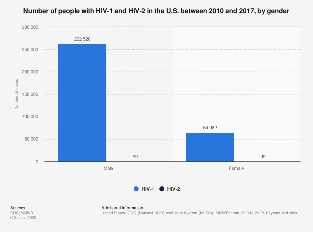 Statistic: Number of people with HIV-1 and HIV-2 in the U.S. between 2010 and 2017, by gender | Statista