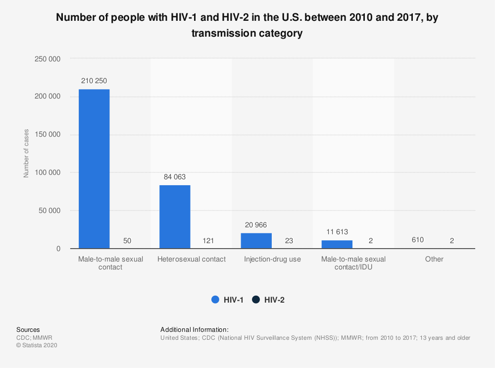 Statistic: Number of people with HIV-1 and HIV-2 in the U.S. between 2010 and 2017, by transmission category | Statista