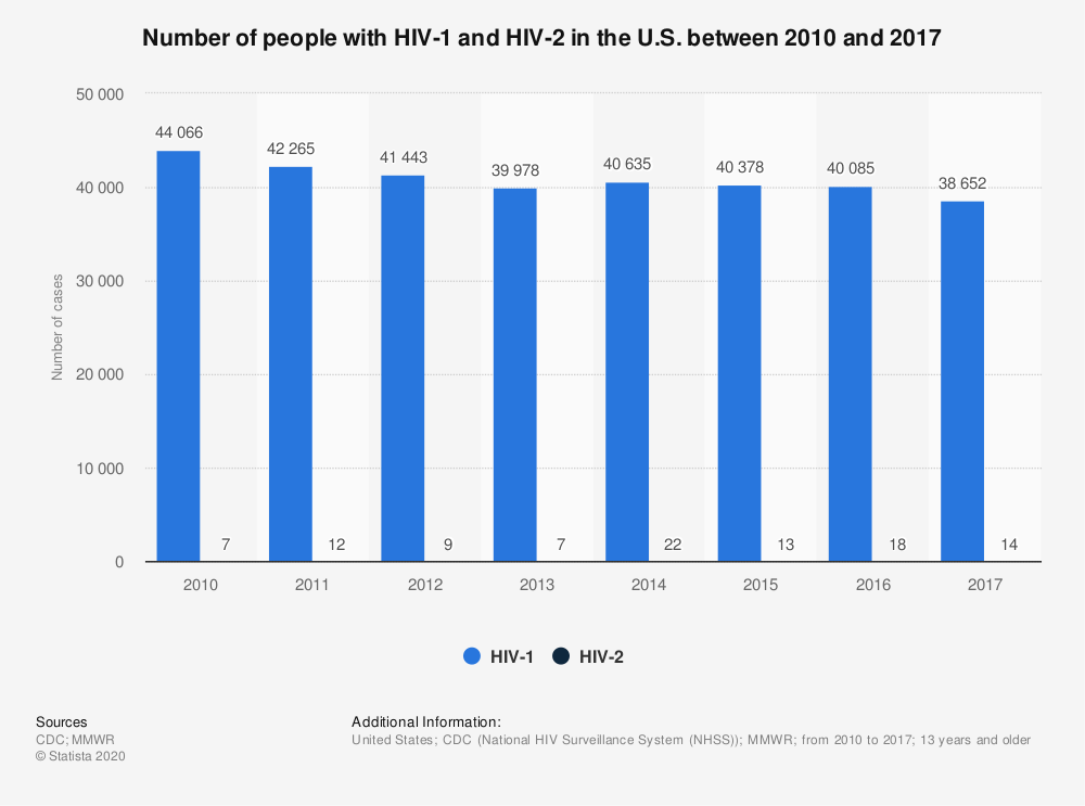 Statistic: Number of people with HIV-1 and HIV-2 in the U.S. between 2010 and 2017 | Statista