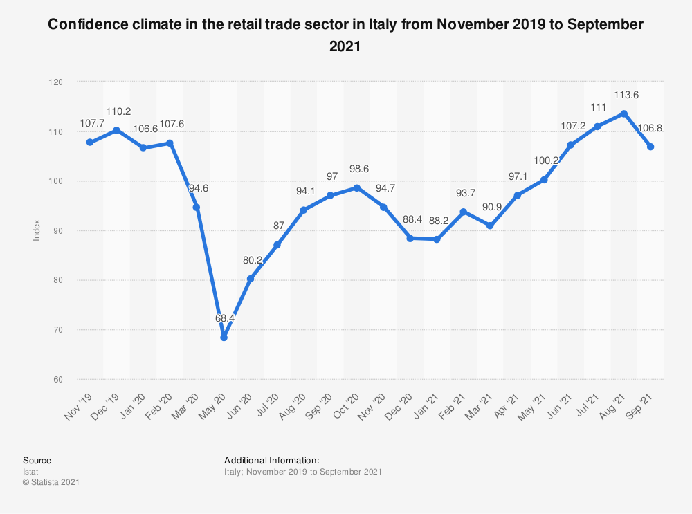 Statistic: Confidence climate in the retail trade sector in Italy from November 2019 to August 2021 | Statista
